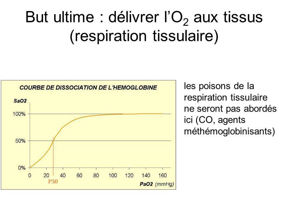 But ultime : délivrer lO 2 aux tissus (respiration tissulaire) les poisons de la respiration tissulaire ne seront pas abordés ici (CO, agents méthémog