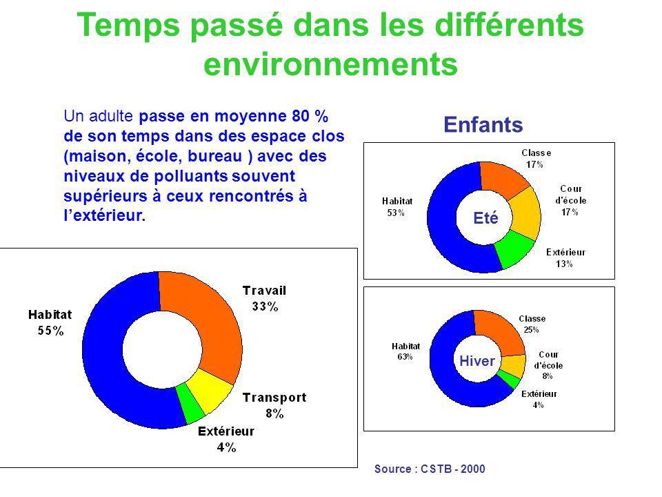 Enfants Source : CSTB - 2000 Eté Hiver Temps passé dans les différents environnements Un adulte passe en moyenne 80 % de son temps dans des espace clo