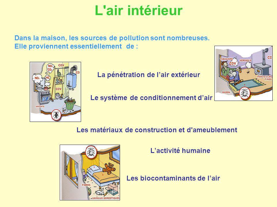 Dans la maison, les sources de pollution sont nombreuses. Elle proviennent essentiellement de : La pénétration de lair extérieur Le système de conditi