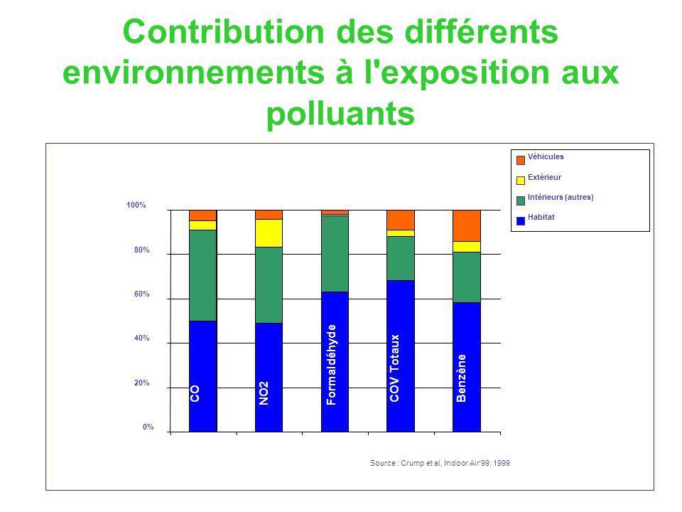 0% 20% 40% 60% 80% 100% Véhicules Extérieur Intérieurs (autres) Habitat CO NO2Formaldéhyde COV Totaux Benzène Source : Crump et al, Indoor Air'99, 199