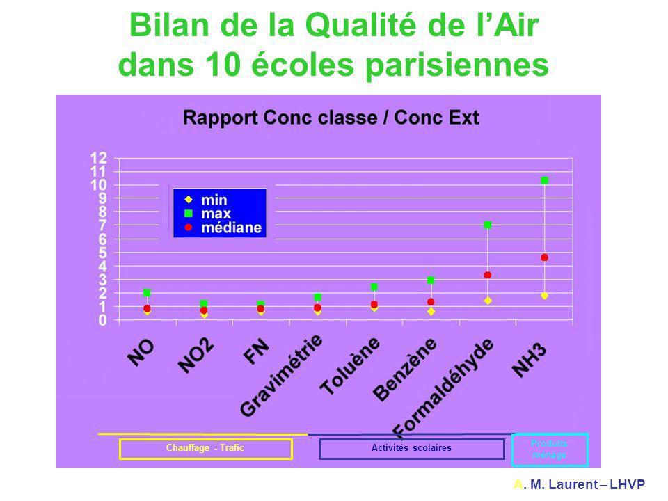 Bilan de la Qualité de lAir dans 10 écoles parisiennes A. M. Laurent – LHVP Chauffage - TraficActivités scolaires Produits ménage