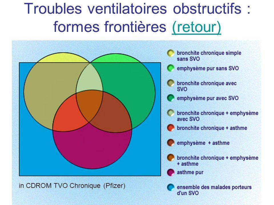 Troubles ventilatoires obstructifs : formes frontières (retour)(retour) in CDROM TVO Chronique (Pfizer)