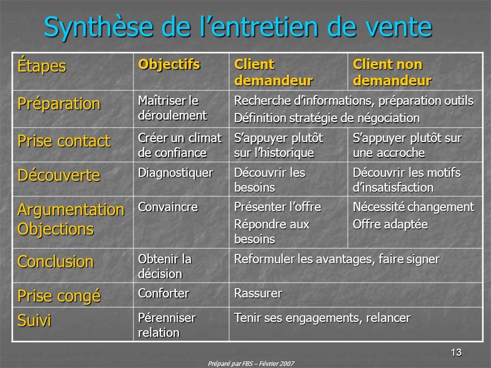 Préparé par FBS – Février 2007 13 Synthèse de lentretien de vente ÉtapesObjectifs Client demandeur Client non demandeur Préparation Maîtriser le dérou