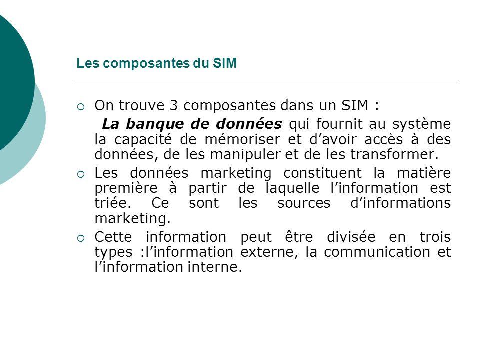 Les composantes du SIM On trouve 3 composantes dans un SIM : La banque de données qui fournit au système la capacité de mémoriser et davoir accès à des données, de les manipuler et de les transformer.