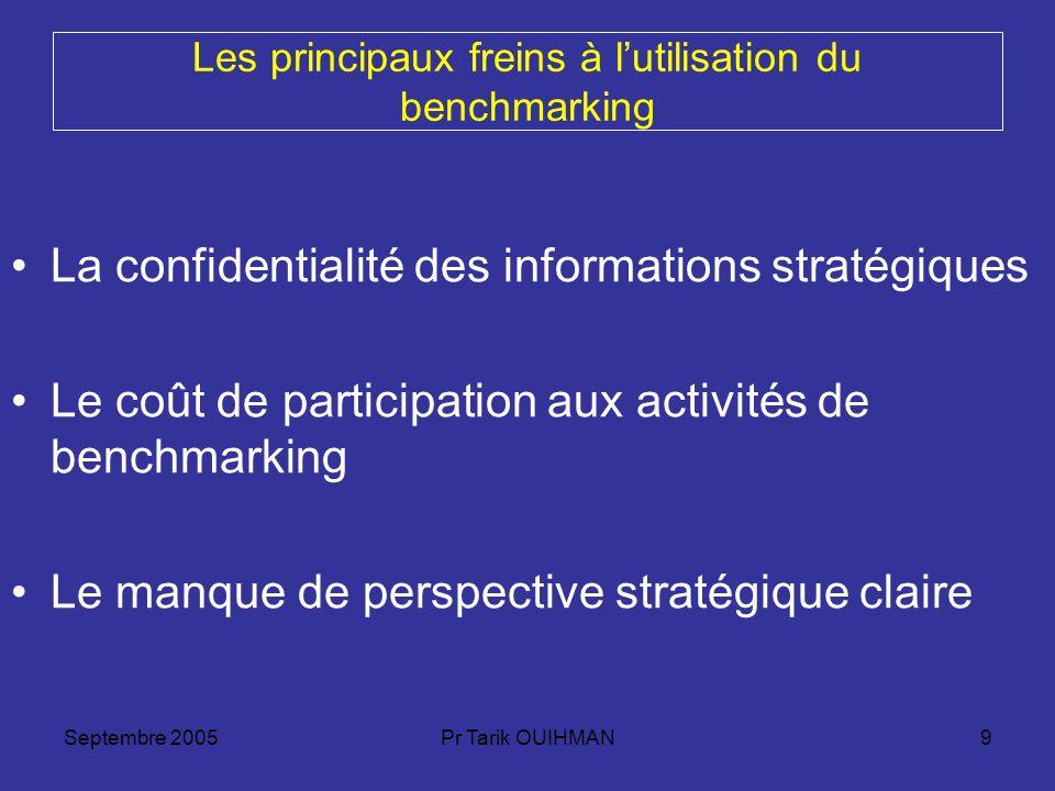 Septembre 2005Pr Tarik OUIHMAN9 Les principaux freins à lutilisation du benchmarking La confidentialité des informations stratégiques Le coût de parti