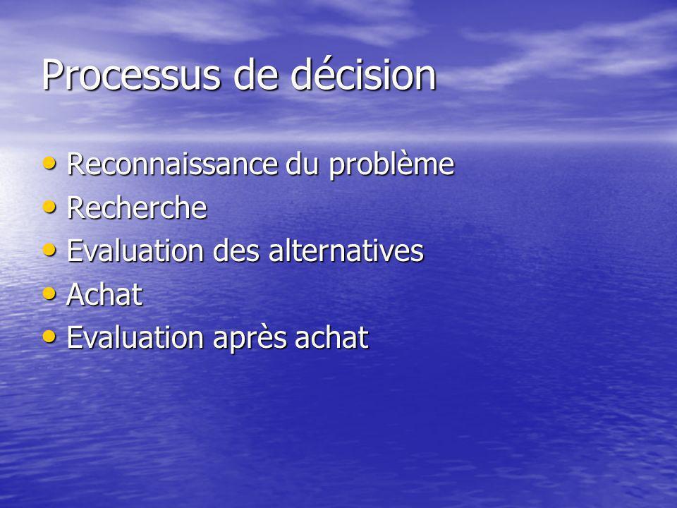 Processus de décision Reconnaissance du problème Reconnaissance du problème Recherche Recherche Evaluation des alternatives Evaluation des alternatives Achat Achat Evaluation après achat Evaluation après achat