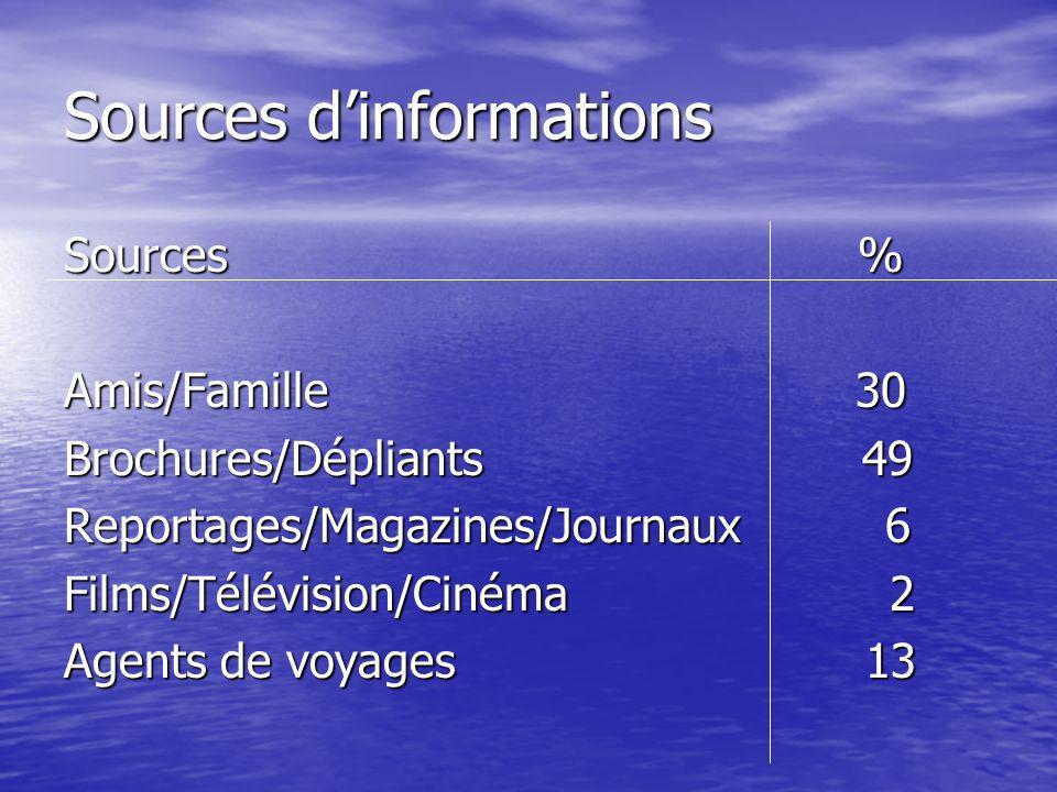 Sources dinformations Sources % Amis/Famille 30 Brochures/Dépliants 49 Reportages/Magazines/Journaux 6 Films/Télévision/Cinéma 2 Agents de voyages 13