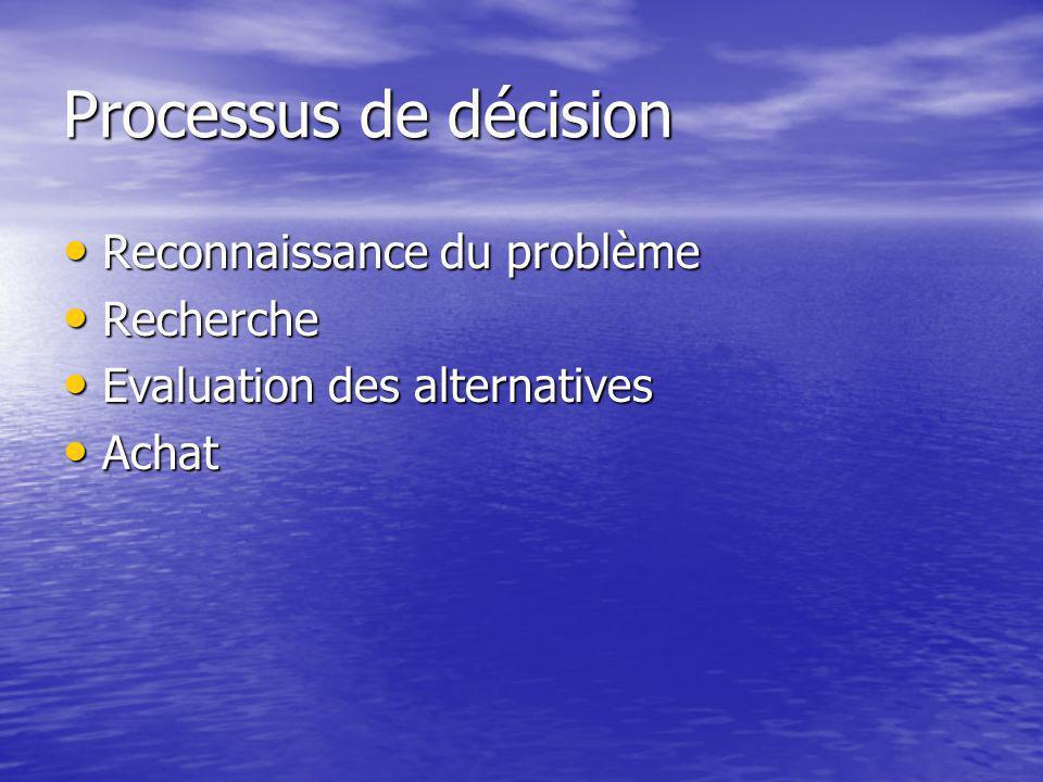 Processus de décision Reconnaissance du problème Reconnaissance du problème Recherche Recherche Evaluation des alternatives Evaluation des alternatives Achat Achat
