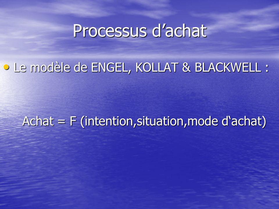 Processus dachat Le modèle de ENGEL, KOLLAT & BLACKWELL : Le modèle de ENGEL, KOLLAT & BLACKWELL : Achat = F (intention,situation,mode dachat) Achat = F (intention,situation,mode dachat)