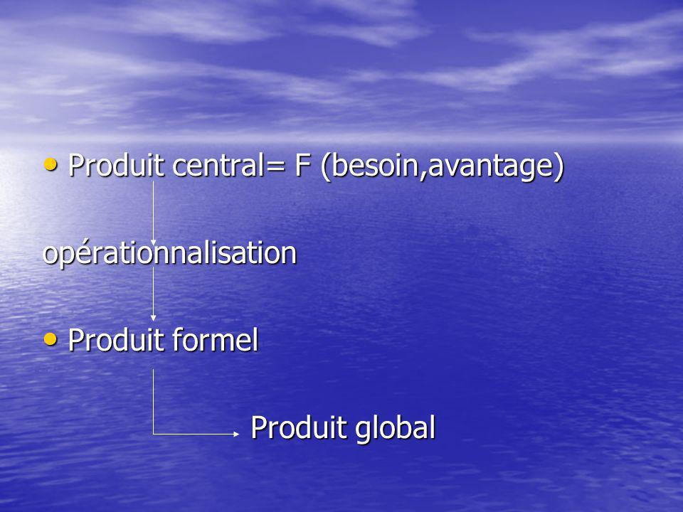 Produit central= F (besoin,avantage) Produit central= F (besoin,avantage)opérationnalisation Produit formel Produit formel Produit global Produit global