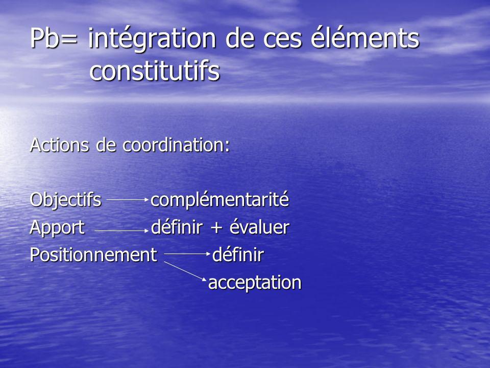 Pb= intégration de ces éléments constitutifs Actions de coordination: Objectifs complémentarité Apport définir + évaluer Positionnement définir acceptation acceptation