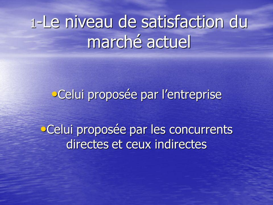 1 -Le niveau de satisfaction du marché actuel Celui proposée par lentreprise Celui proposée par lentreprise Celui proposée par les concurrents directes et ceux indirectes Celui proposée par les concurrents directes et ceux indirectes