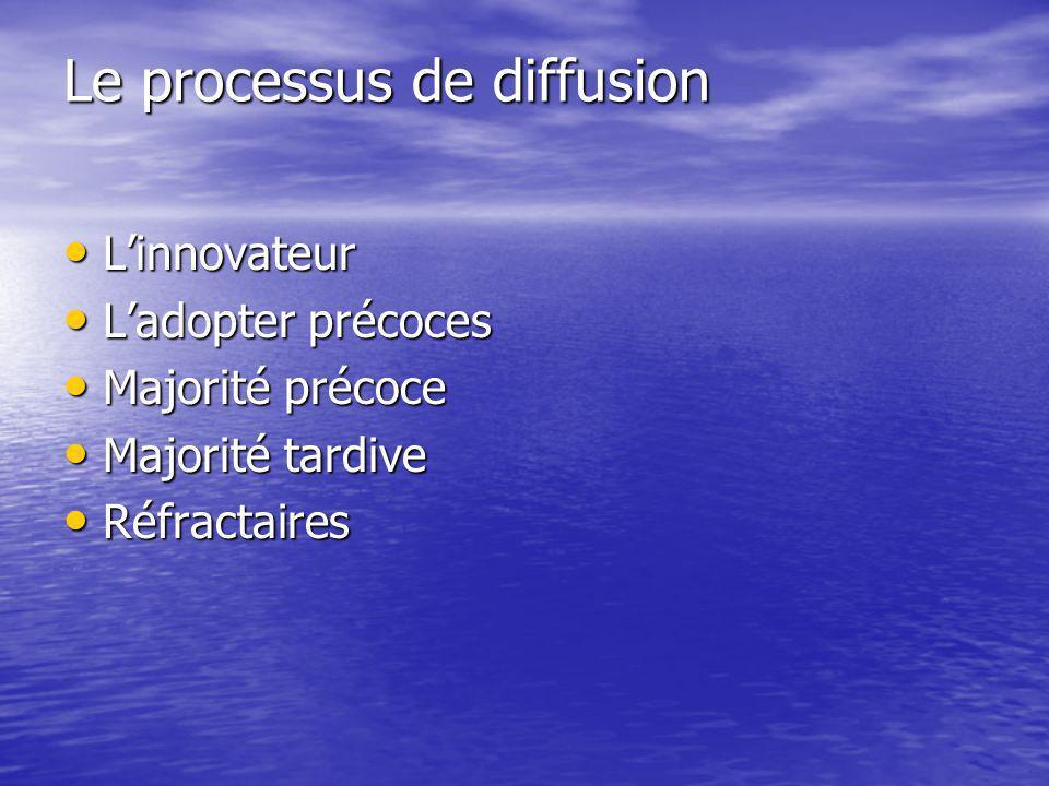 Le processus de diffusion Linnovateur Linnovateur Ladopter précoces Ladopter précoces Majorité précoce Majorité précoce Majorité tardive Majorité tardive Réfractaires Réfractaires