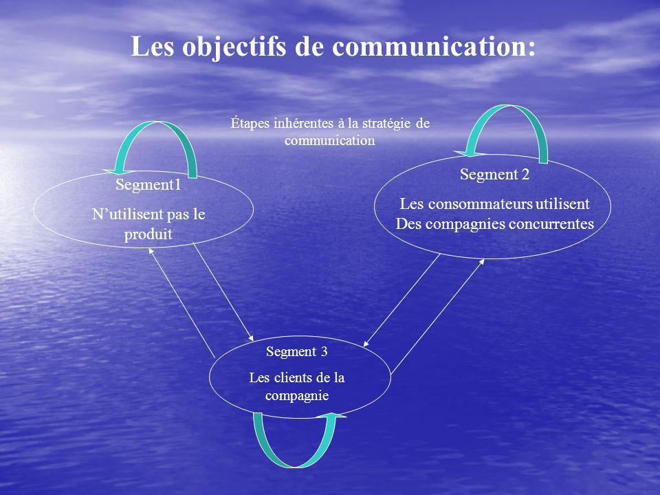 Les objectifs de communication: Segment 2 Les consommateurs utilisent Des compagnies concurrentes Segment1 Nutilisent pas le produit Segment 3 Les clients de la compagnie Étapes inhérentes à la stratégie de communication