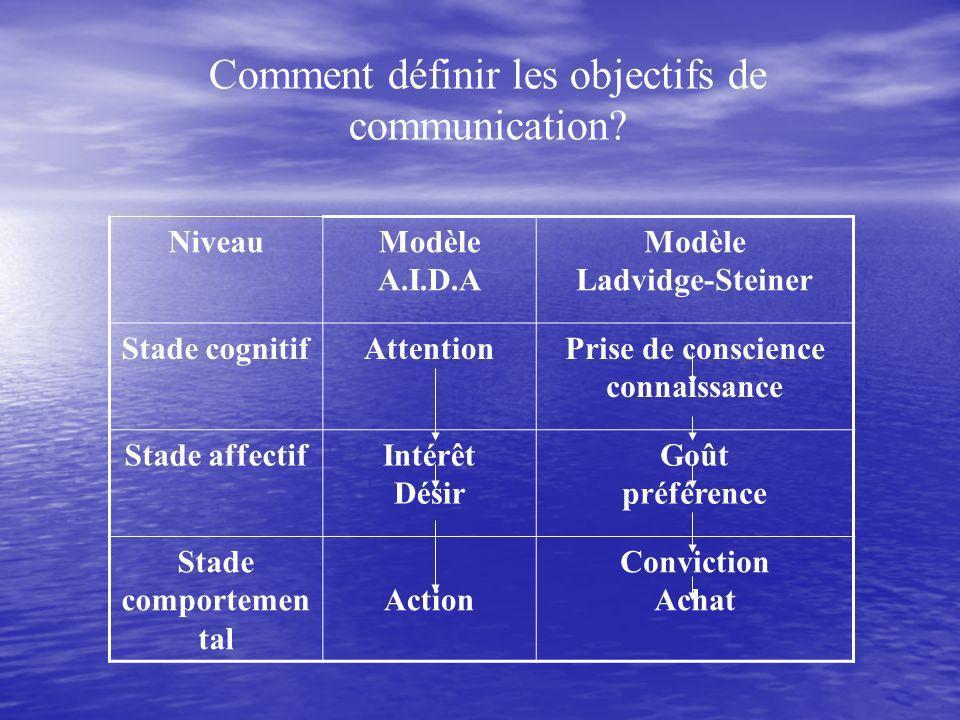 Comment définir les objectifs de communication.