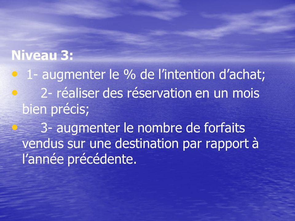 Niveau 3: 1- augmenter le % de lintention dachat; 2- réaliser des réservation en un mois bien précis; 3- augmenter le nombre de forfaits vendus sur une destination par rapport à lannée précédente.