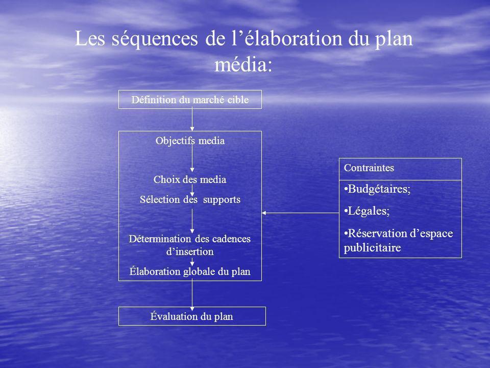 Les séquences de lélaboration du plan média: Définition du marché cible Objectifs media Choix des media Sélection des supports Détermination des cadences dinsertion Élaboration globale du plan Évaluation du plan Contraintes Budgétaires; Légales; Réservation despace publicitaire