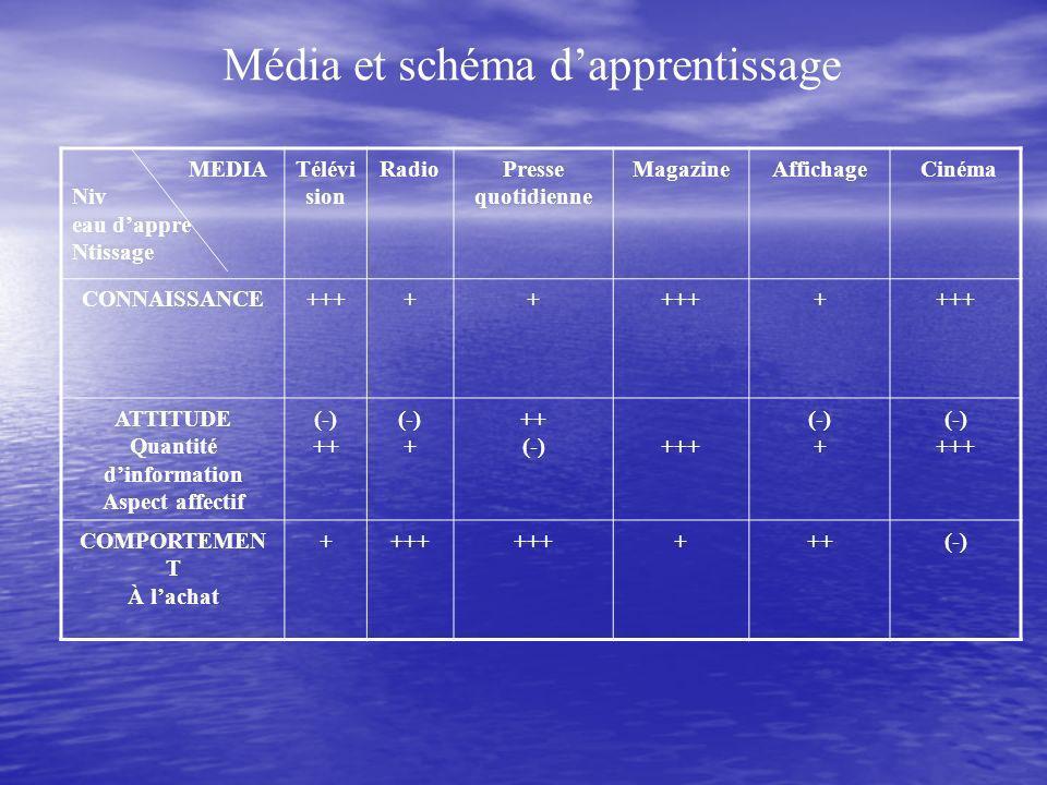 Média et schéma dapprentissage MEDIA Niv eau dappre Ntissage Télévi sion RadioPresse quotidienne MagazineAffichage Cinéma CONNAISSANCE+++++ + ATTITUDE Quantité dinformation Aspect affectif (-) ++ (-) + ++ (-)+++ (-) + (-) +++ COMPORTEMEN T À lachat ++++ +++(-)
