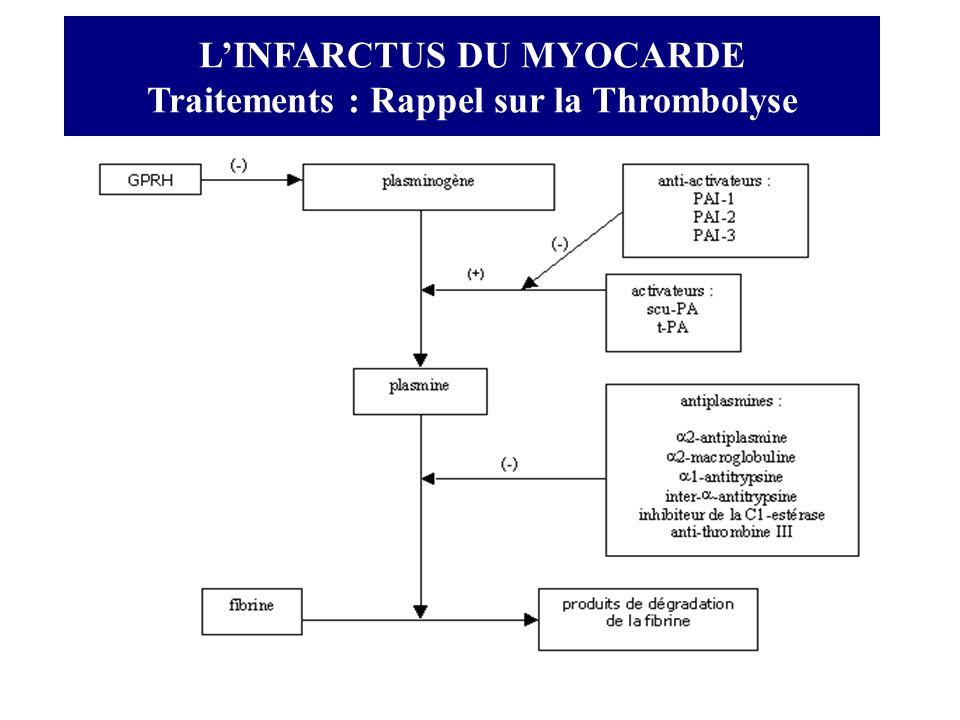 LINFARCTUS DU MYOCARDE Traitements : Rappel sur la Thrombolyse