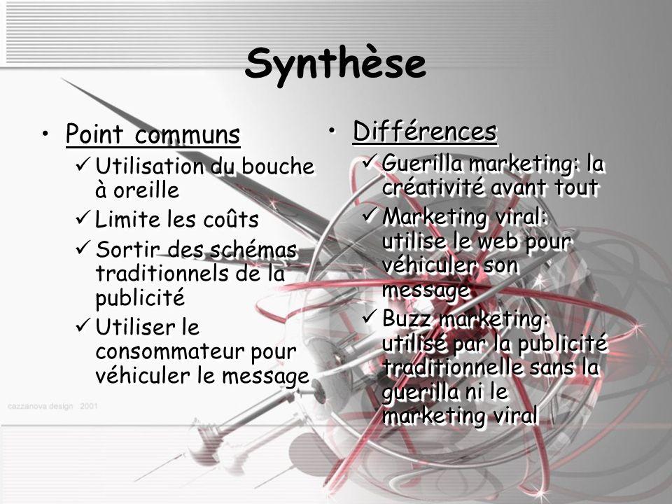 Synthèse Point communsPoint communs Utilisation du bouche à oreille Utilisation du bouche à oreille Limite les coûts Limite les coûts Sortir des schémas traditionnels de la publicité Sortir des schémas traditionnels de la publicité Utiliser le consommateur pour véhiculer le message Utiliser le consommateur pour véhiculer le message Point communsPoint communs Utilisation du bouche à oreille Utilisation du bouche à oreille Limite les coûts Limite les coûts Sortir des schémas traditionnels de la publicité Sortir des schémas traditionnels de la publicité Utiliser le consommateur pour véhiculer le message Utiliser le consommateur pour véhiculer le message Différences Guerilla marketing: la créativité avant tout Guerilla marketing: la créativité avant tout Marketing viral: utilise le web pour véhiculer son message Marketing viral: utilise le web pour véhiculer son message Buzz marketing: utilisé par la publicité traditionnelle sans la guerilla ni le marketing viral Buzz marketing: utilisé par la publicité traditionnelle sans la guerilla ni le marketing viral Différences Guerilla marketing: la créativité avant tout Guerilla marketing: la créativité avant tout Marketing viral: utilise le web pour véhiculer son message Marketing viral: utilise le web pour véhiculer son message Buzz marketing: utilisé par la publicité traditionnelle sans la guerilla ni le marketing viral Buzz marketing: utilisé par la publicité traditionnelle sans la guerilla ni le marketing viral