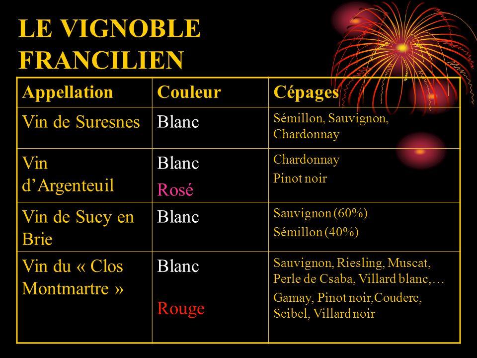 LE VIGNOBLE FRANCILIEN AppellationCouleurCépages Vin de SuresnesBlanc Sémillon, Sauvignon, Chardonnay Vin dArgenteuil Blanc Rosé Chardonnay Pinot noir