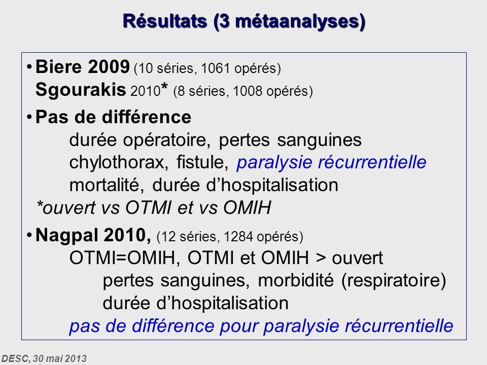 DESC, 30 mai 2013 Biere 2009 (10 séries, 1061 opérés) Sgourakis 2010 * (8 séries, 1008 opérés) Pas de différence durée opératoire, pertes sanguines chylothorax, fistule, paralysie récurrentielle mortalité, durée dhospitalisation *ouvert vs OTMI et vs OMIH Nagpal 2010, (12 séries, 1284 opérés) OTMI=OMIH, OTMI et OMIH > ouvert pertes sanguines, morbidité (respiratoire) durée dhospitalisation pas de différence pour paralysie récurrentielle Résultats (3 métaanalyses)
