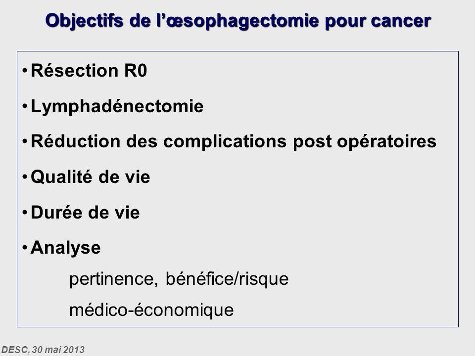 DESC, 30 mai 2013 Résection R0 Lymphadénectomie Réduction des complications post opératoires Qualité de vie Durée de vie Analyse pertinence, bénéfice/risque médico-économique Objectifs de lœsophagectomie pour cancer