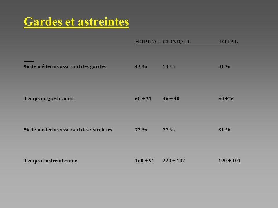 Gardes et astreintes HOPITALCLINIQUETOTAL % de médecins assurant des gardes43 %14 %31 % Temps de garde /mois50 2146 4050 25 % de médecins assurant des astreintes72 %77 %81 % Temps dastreinte/mois160 91220 102190 101