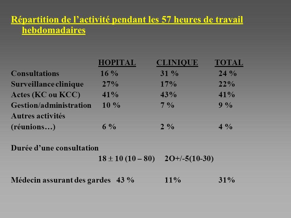 Répartition de lactivité pendant les 57 heures de travail hebdomadaires HOPITALCLINIQUETOTAL Consultations 16 % 31 % 24 % Surveillance clinique 27% 17% 22% Actes (KC ou KCC) 41% 43% 41% Gestion/administration 10 % 7 % 9 % Autres activités (réunions…) 6 % 2 % 4 % Durée dune consultation 18 10 (10 – 80) 2O+/-5(10-30) Médecin assurant des gardes 43 % 11% 31%