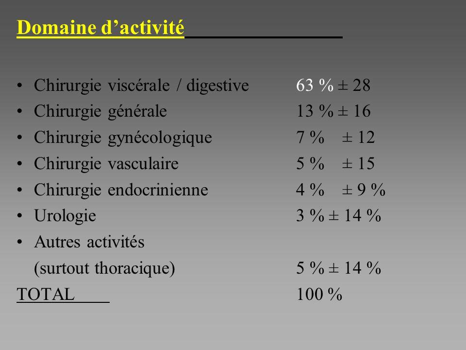 Domaine dactivité Chirurgie viscérale / digestive63 % ± 28 Chirurgie générale 13 % ± 16 Chirurgie gynécologique7 %± 12 Chirurgie vasculaire5 %± 15 Chirurgie endocrinienne4 %± 9 % Urologie 3 % ± 14 % Autres activités (surtout thoracique)5 % ± 14 % TOTAL100 %