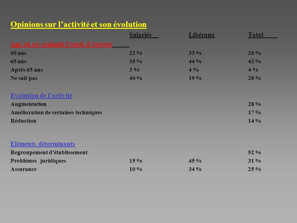 Opinions sur lactivité et son évolution SalariésLibérauxTotal Age où est souhaité larrêt dexercer 60 ans22 %33 %26 % 65 ans35 %44 %42 % Après 65 ans3 %4 %4 % Ne sait pas 40 %19 %28 % Evolution de lactivité Augmentation28 % Amélioration de certaines techniques17 % Réduction14 % Eléments déterminants Regroupement détablissement52 % Problèmes juridiques15 %45 %31 % Assurance 10 %34 %25 %