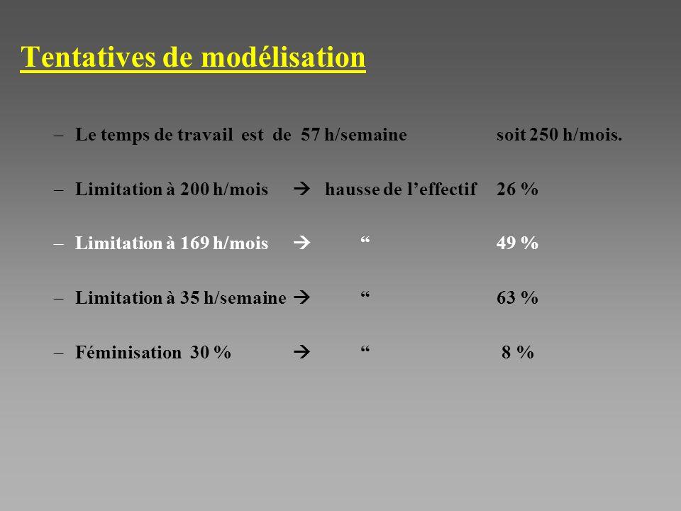 Tentatives de modélisation –Le temps de travail est de 57 h/semaine soit 250 h/mois.