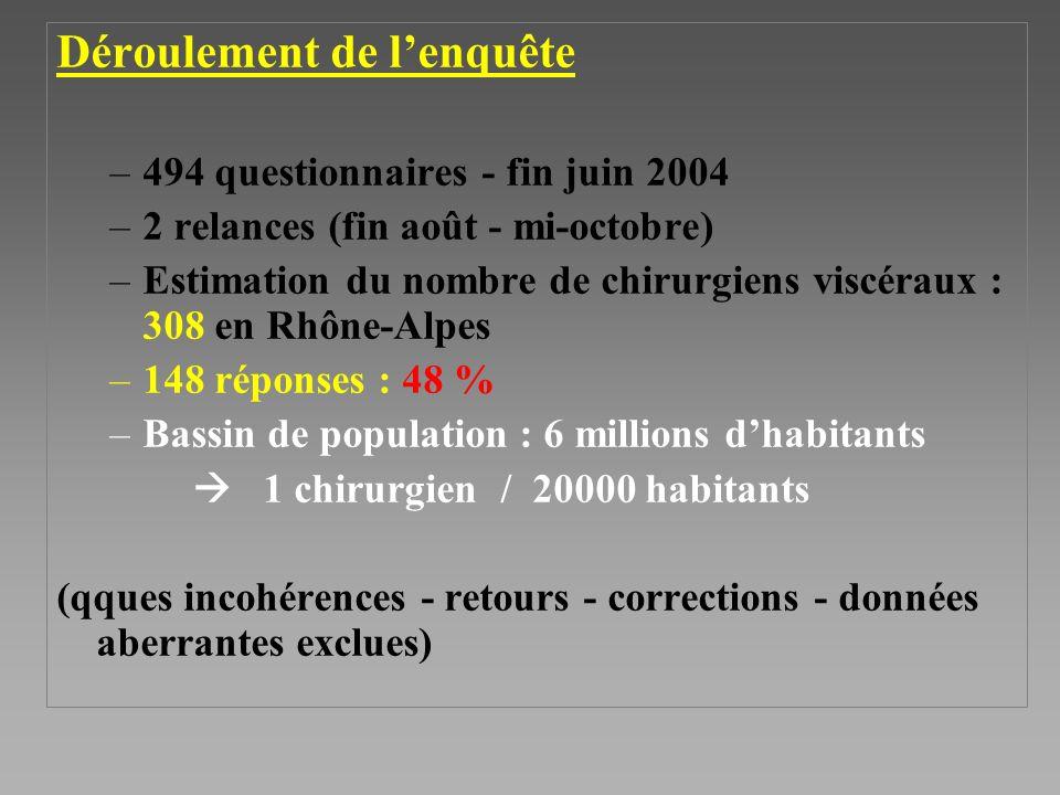 Déroulement de lenquête –494 questionnaires - fin juin 2004 –2 relances (fin août - mi-octobre) –Estimation du nombre de chirurgiens viscéraux : 308 en Rhône-Alpes –148 réponses : 48 % –Bassin de population : 6 millions dhabitants 1 chirurgien / 20000 habitants (qques incohérences - retours - corrections - données aberrantes exclues)