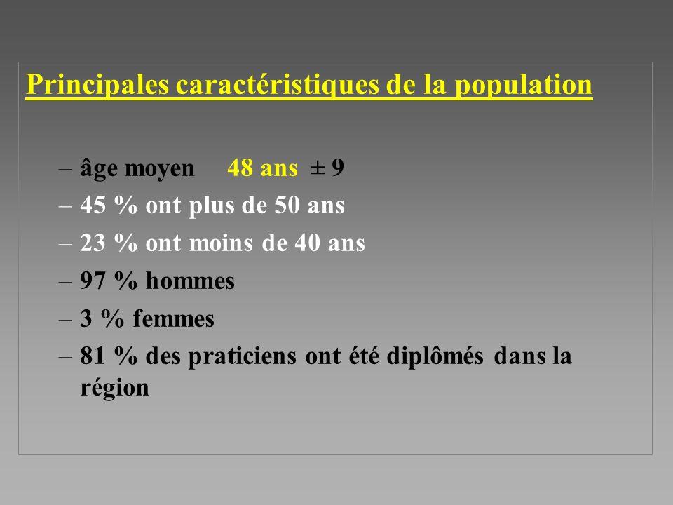 Principales caractéristiques de la population –âge moyen 48 ans ± 9 –45 % ont plus de 50 ans –23 % ont moins de 40 ans –97 % hommes –3 % femmes –81 % des praticiens ont été diplômés dans la région
