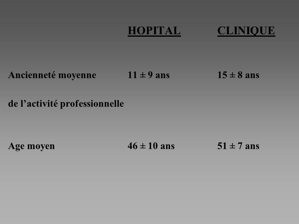 HOPITALCLINIQUE Ancienneté moyenne11 ± 9 ans15 ± 8 ans de lactivité professionnelle Age moyen46 ± 10 ans51 ± 7 ans