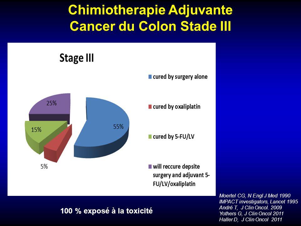 Chimiotherapie Adjuvante Cancer du Colon Stade III Moertel CG, N Engl J Med 1990 IMPACT investigators, Lancet 1995 André T, J Clin Oncol. 2009 Yothers
