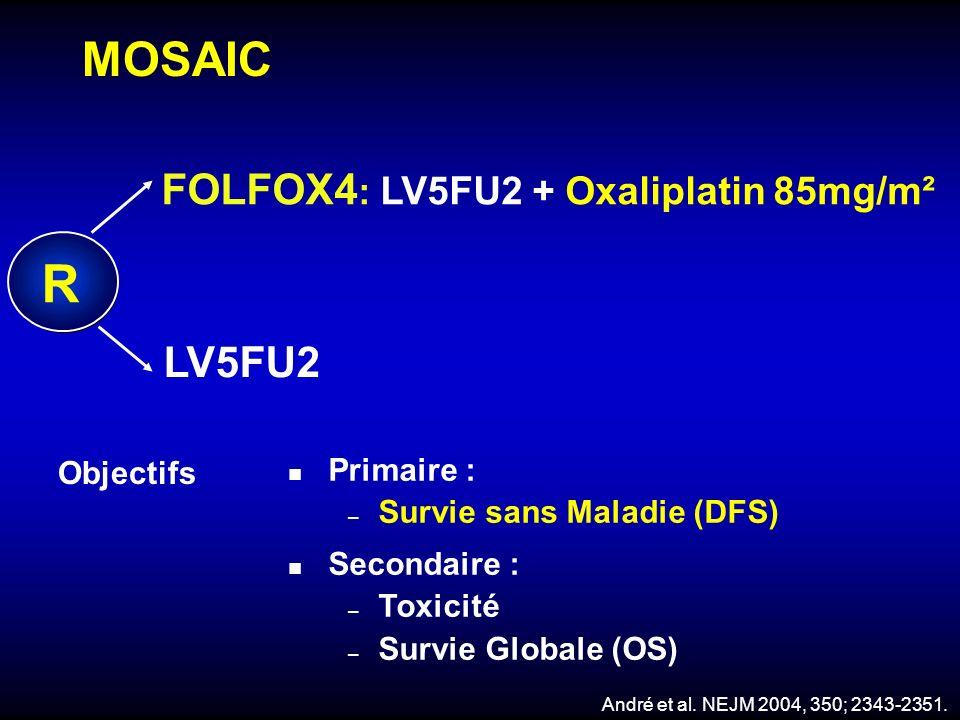 MOSAIC R LV5FU2 FOLFOX4 : LV5FU2 + Oxaliplatin 85mg/m² n Primaire : – Survie sans Maladie (DFS) n Secondaire : – Toxicité – Survie Globale (OS) Object