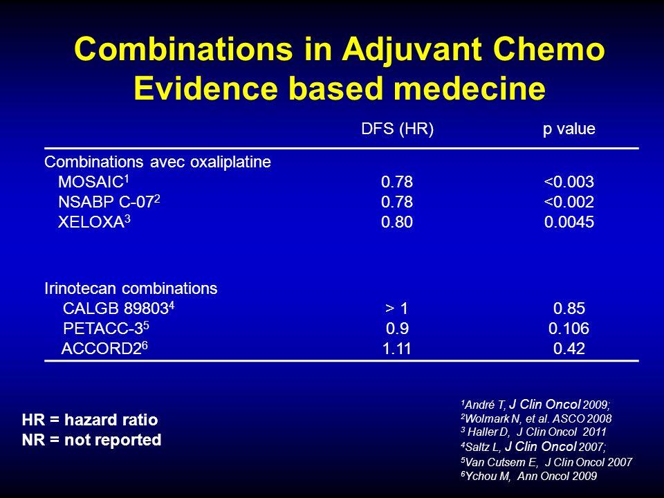 Combinations in Adjuvant Chemo Evidence based medecine 1 André T, J Clin Oncol 2009; 2 Wolmark N, et al. ASCO 2008 3 Haller D, J Clin Oncol 2011 4 Sal