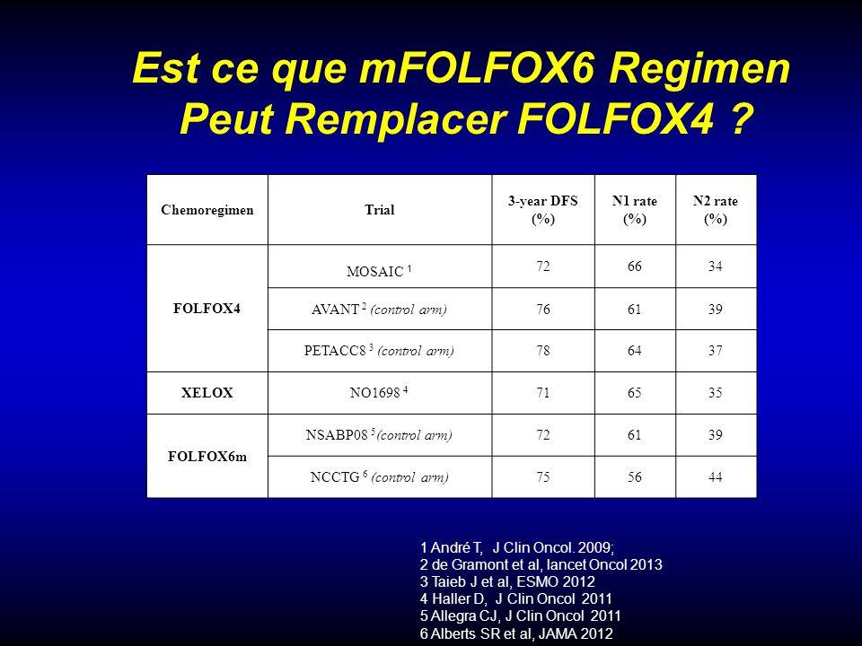 ChemoregimenTrial 3-year DFS (%) N1 rate (%) N2 rate (%) FOLFOX4 MOSAIC 1 726634 AVANT 2 (control arm)766139 PETACC8 3 (control arm)786437 XELOXNO1698