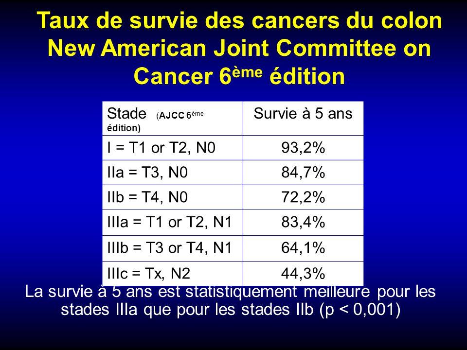 Taux de survie des cancers du colon New American Joint Committee on Cancer 6 ème édition La survie à 5 ans est statistiquement meilleure pour les stad