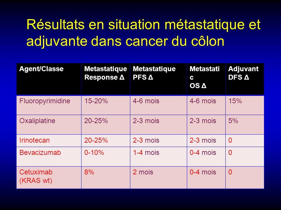 Agent/ClasseMetastatique Response Δ Metastatique PFS Δ Metastati c OS Δ Adjuvant DFS Δ Fluoropyrimidine15-20%4-6 mois 15% Oxaliplatine20-25%2-3 mois 5