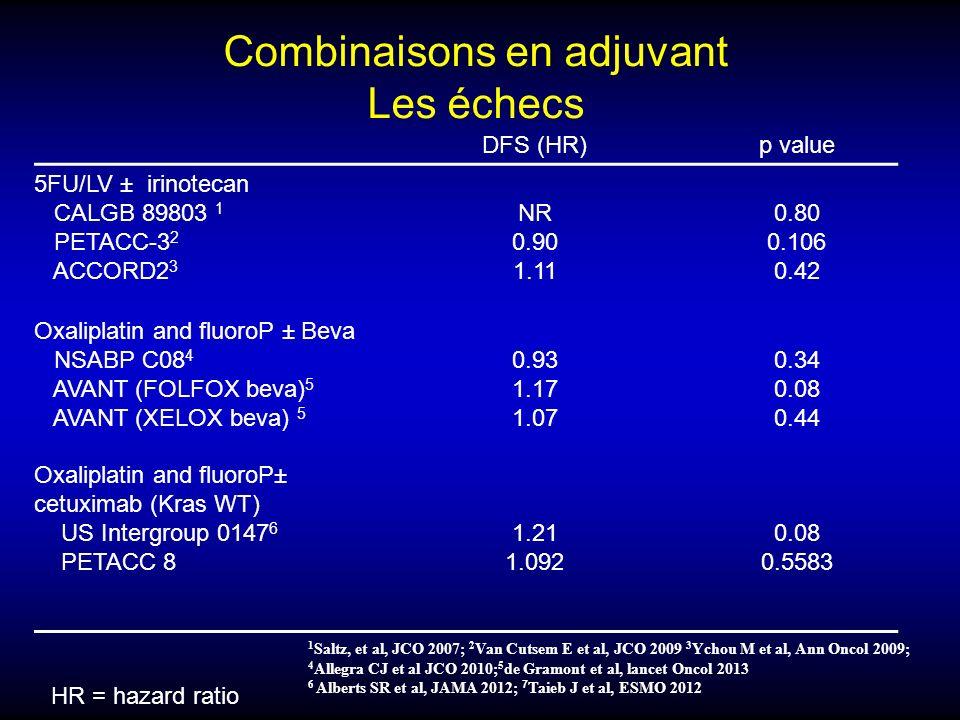Combinaisons en adjuvant Les échecs 1 Saltz, et al, JCO 2007; 2 Van Cutsem E et al, JCO 2009 3 Ychou M et al, Ann Oncol 2009; 4 Allegra CJ et al JCO 2