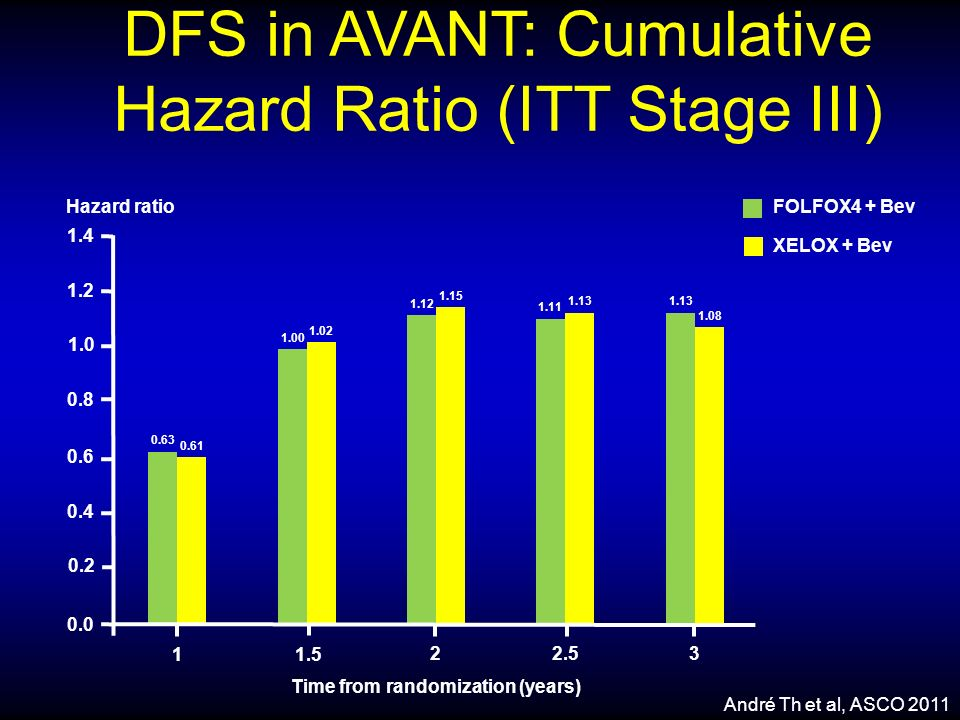 DFS in AVANT: Cumulative Hazard Ratio (ITT Stage III) 0.0 0.2 0.4 0.6 0.8 1.0 1.2 1.4 1 Time from randomization (years) 1.5 2 2.5 3 0.63 0.61 1.00 1.0