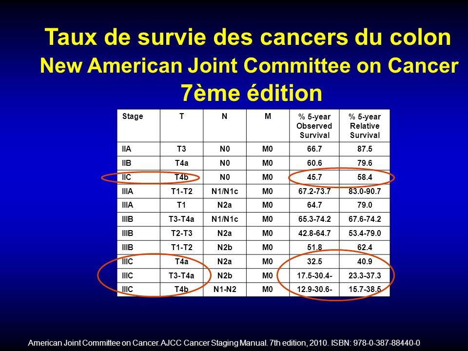 Toxicité par Patient NCI-CTC grade 3 (%) FOLFOX4LV5FU2 Neutropenia41.0 ( Gr 4, 12.2) 4.7 Neutropenia with fever or infection1.80.2 Diarrhea10.86.7 Stomatitis2.72.2 Vomiting5.91.4 Allergy3.00.2 Alopecia (grade 2)5.0 Neuropathy (grade 3)12.40.0 All cause mortality0.5 Second cancer (%)5.35.7 Tolérance à Long terme André, et al.
