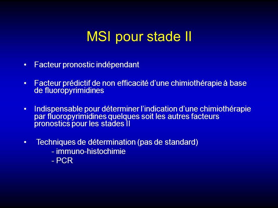 MSI pour stade II Facteur pronostic indépendant Facteur prédictif de non efficacité dune chimiothérapie à base de fluoropyrimidines Indispensable pour