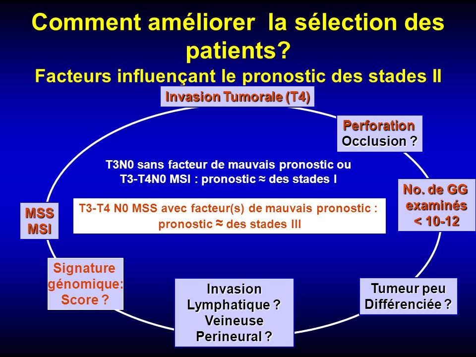 Comment améliorer la sélection des patients? Facteurs influençant le pronostic des stades II Invasion Lymphatique ? Veineuse Perineural ? Tumeur peu D
