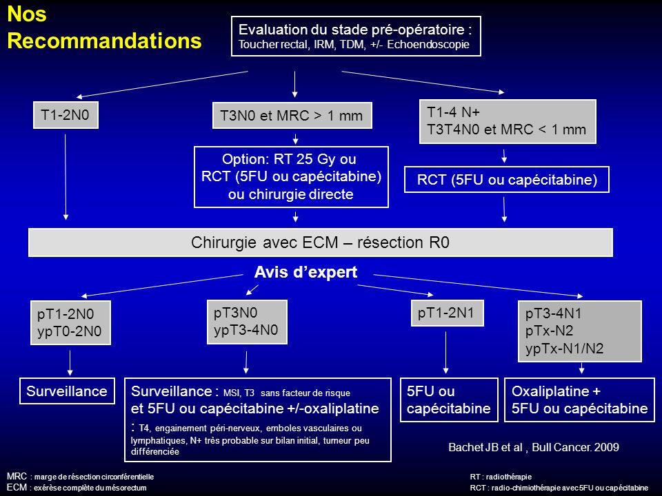 MRC : marge de résection circonférentielleRT : radiothérapie ECM : exérèse complète du mésorectumRCT : radio-chimiothérapie avec 5FU ou capécitabine p