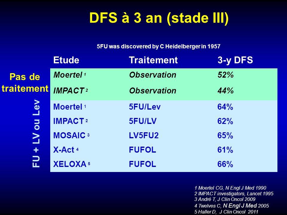 5FU+lev Meilleure tolérance DFS 5FU bolus + LV Francini 1994 IMPACT 1995 NCCTG 1997 NCCTG-NCIC 1998 INT 0089 1998 NSABP C04 1999 QUASAR 2000 Moertel Traitement Adjuvant stade III 6 mois = 12 mois Patients agés 5FU a été découvert par Charles Heidelberger en 1957 Acide Folinique a démontré augmentation des lactivité du 5FU (D Machover) dans les années 1995