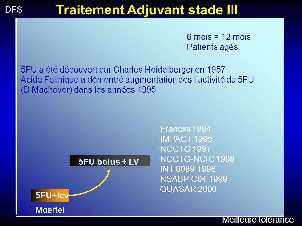 Combinations in Adjuvant Chemo Evidence based medecine 1 André T, J Clin Oncol 2009; 2 Wolmark N, et al.