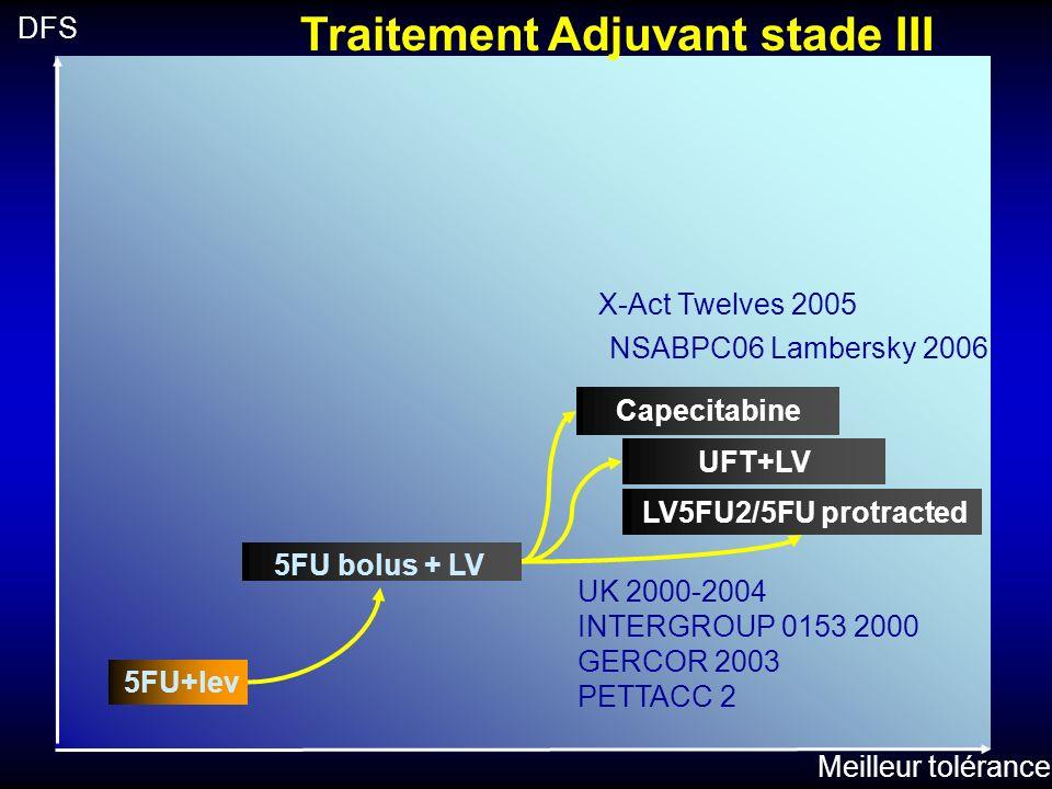 5FU+lev Meilleur tolérance DFS 5FU bolus + LV Traitement Adjuvant stade III LV5FU2/5FU protracted UK 2000-2004 INTERGROUP 0153 2000 GERCOR 2003 PETTAC